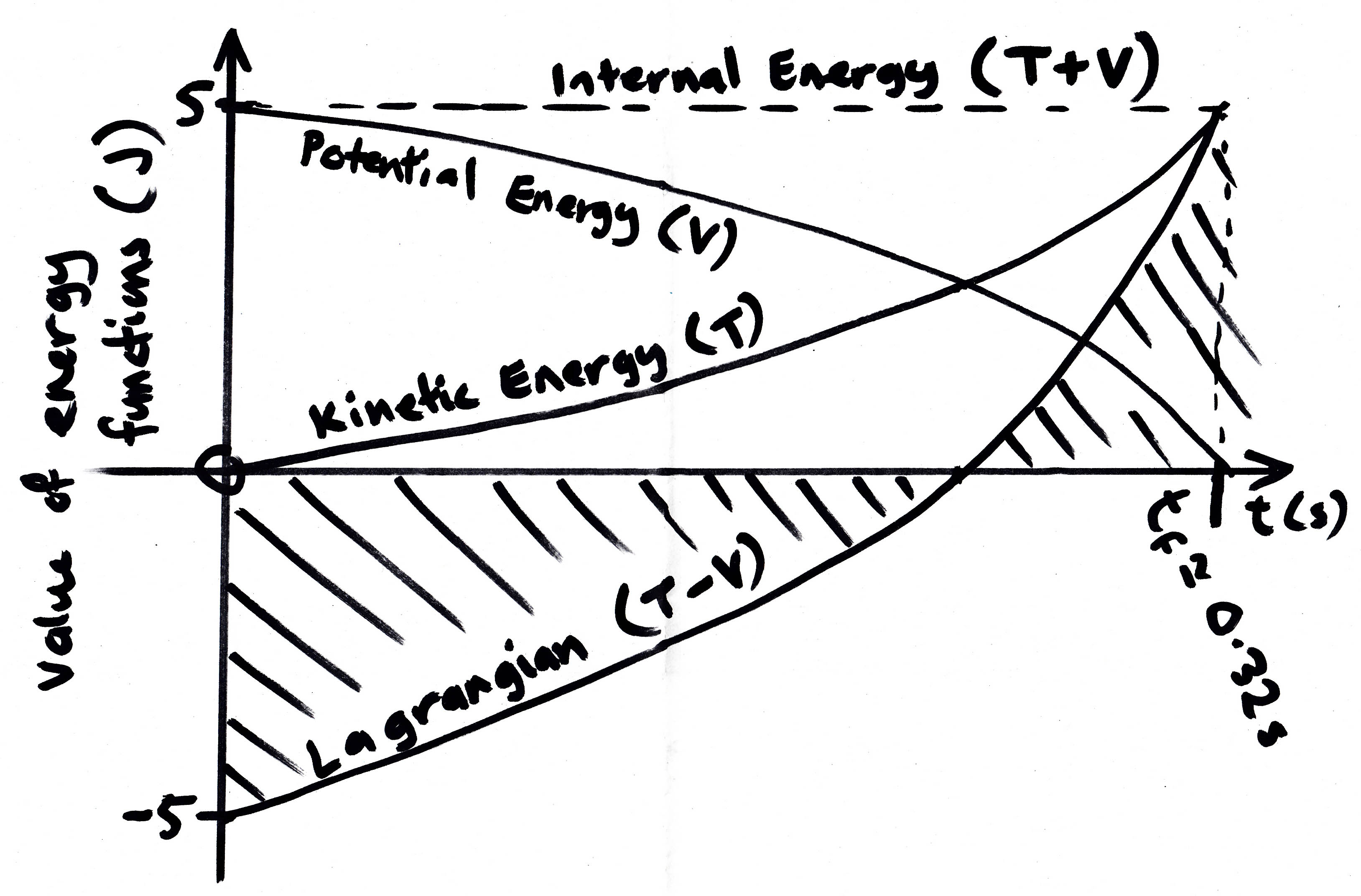reasoning in kinetics A brief history of enzyme kinetics  this reasoning led to the well-known michaelis-menten equa-tion, which contains a constant known as the michaelis constant.