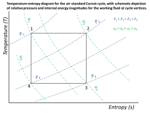 Figure 2: Temperature-entropy diagram for the air-standard Carnot cycle, showing the relative magnitude of pressure and specific internal energy at each of the cycle vertices.