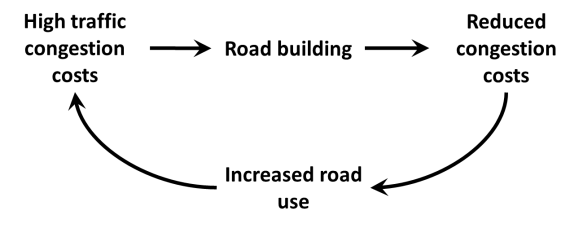 Figure 2: Simple cyclical view of causation between road provision and traffic congestion: the induced traffic effect