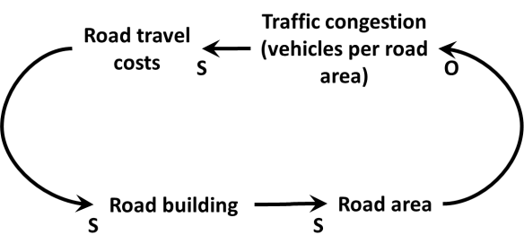 Figure 3a: A more complex cyclical view of causation in the induced traffic effect: a single negative feedback loop in which road building apparently reduces traffic congestion