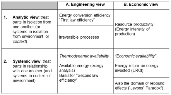 Table 1: Aspects of energy efficiency—perspectives on the costs of energy supply and use