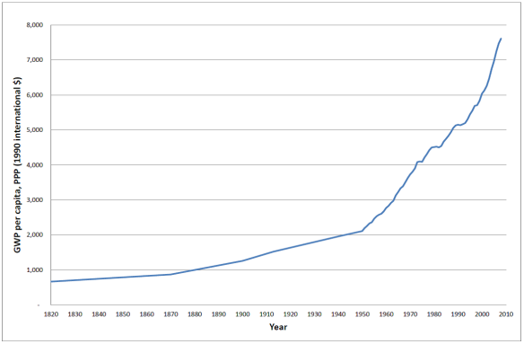 Figure 2: GWP per capita, 1820-2008. Data source: Maddison (2008). The five data points from 1820 to 1950 are Maddison's estimates.