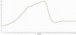 Figure 12: Energy services ratio