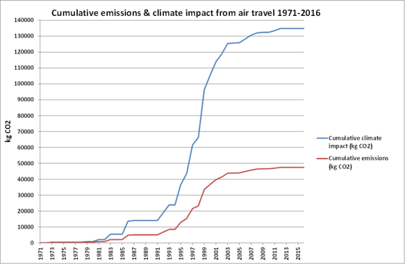 Post-044-Figure-1-cumulative-emissions