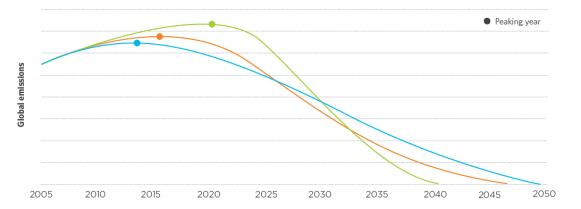 Figure 2: Relationship between the timing of the peak in global emissions and the subsequent emission reduction curve required to remain within a fixed overall emission budget. Source: Australian Government Climate Change Authority.