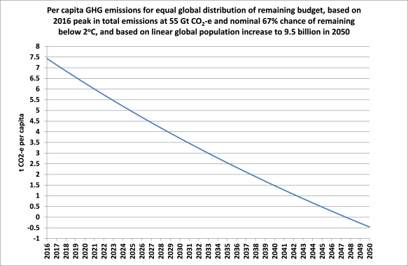 Post-044-Figure-3-emission-budget-per-capita