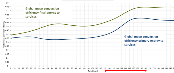Figure 11: mean conversion efficiency for energy to services (work and heat).