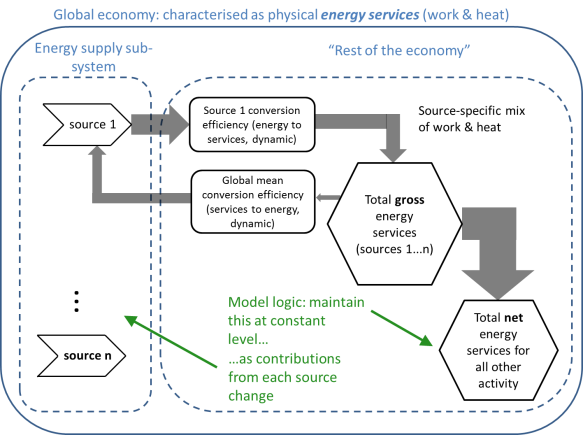 Figure 2: schematic diagram of the global energy transition model.