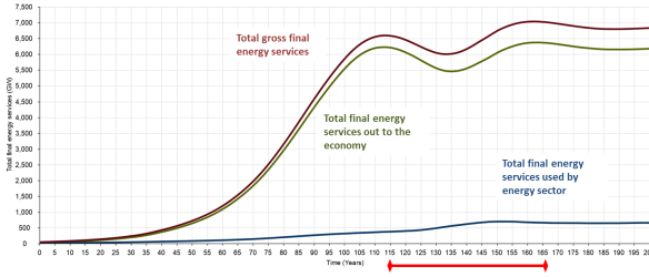 Figure 4: total final energy services. Year 0 on the time scale represents 1900, and so the energy transition commences in 2015. The red bar indicates the 50-year transition period.