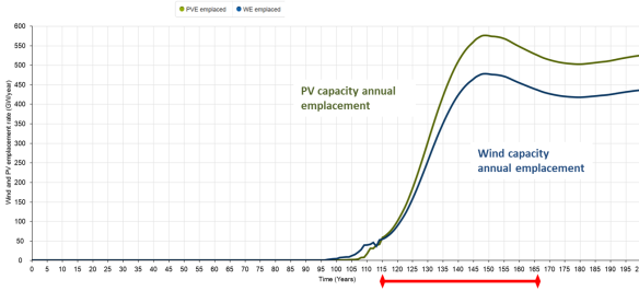 Figure 5: changes in the wind and PV emplacement rates with time.