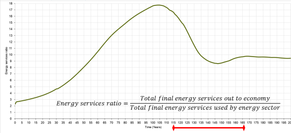 Figure 9: Energy services ratio, showing relative sizes of energy sector and 'rest of the economy'.
